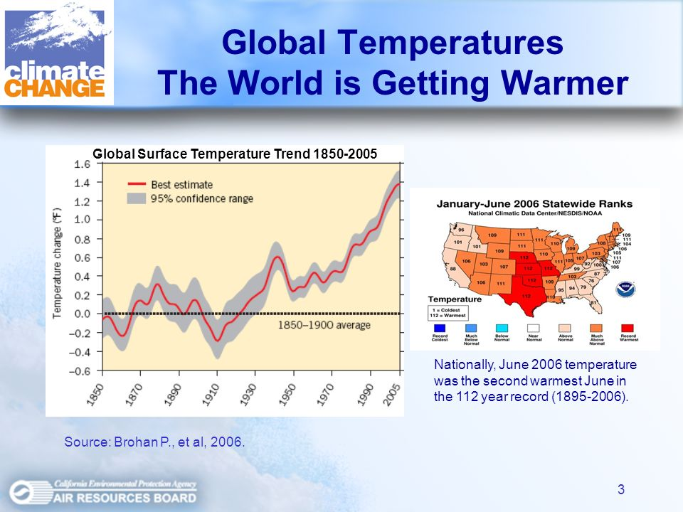 3 Global Temperatures The World is Getting Warmer Global Surface Temperature Trend Source: Brohan P., et al, 2006.