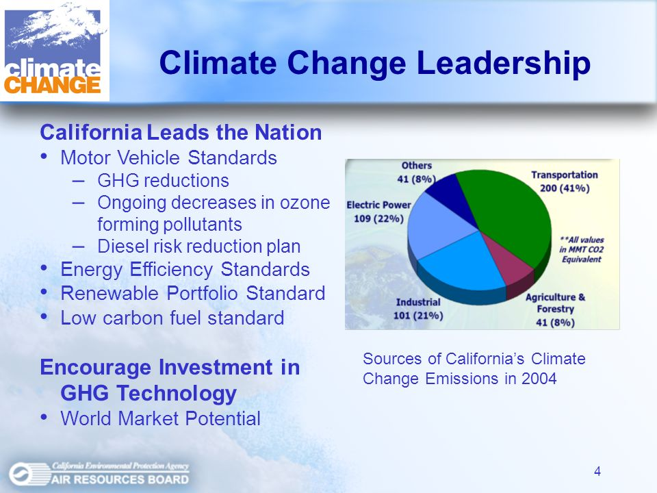 4 California Leads the Nation Motor Vehicle Standards – – GHG reductions – – Ongoing decreases in ozone forming pollutants – – Diesel risk reduction plan Energy Efficiency Standards Renewable Portfolio Standard Low carbon fuel standard Encourage Investment in GHG Technology World Market Potential Sources of Californias Climate Change Emissions in 2004 Climate Change Leadership