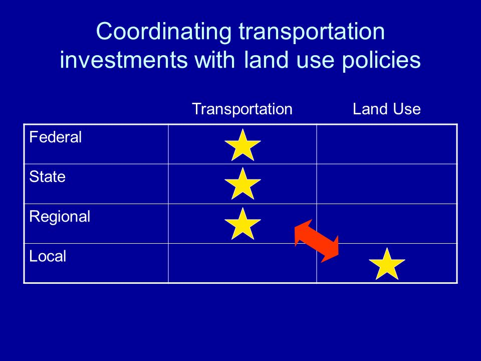 Coordinating transportation investments with land use policies TransportationLand Use Federal State Regional Local