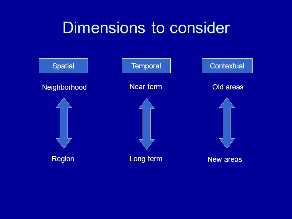 Dimensions to consider Temporal Near term Long term Spatial Neighborhood Region Contextual Old areas New areas