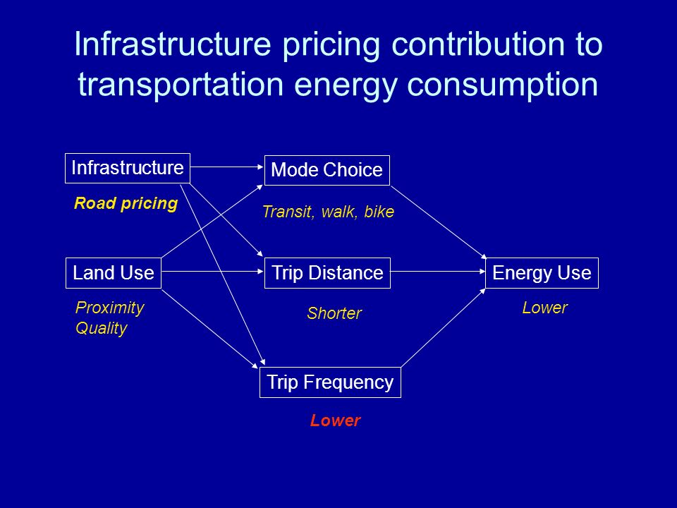 Infrastructure pricing contribution to transportation energy consumption Land Use Mode Choice Energy Use Trip Distance Trip Frequency Proximity Quality Transit, walk, bike Shorter Lower Infrastructure Road pricing