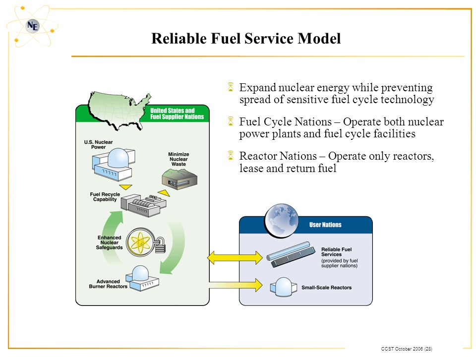 CCST October 2006 (28) Reliable Fuel Service Model 6Expand nuclear energy while preventing spread of sensitive fuel cycle technology 6Fuel Cycle Nations – Operate both nuclear power plants and fuel cycle facilities 6Reactor Nations – Operate only reactors, lease and return fuel