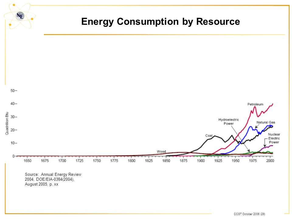 CCST October 2006 (29) Energy Consumption by Resource Source: Annual Energy Review 2004, DOE/EIA-0384(2004), August 2005, p.