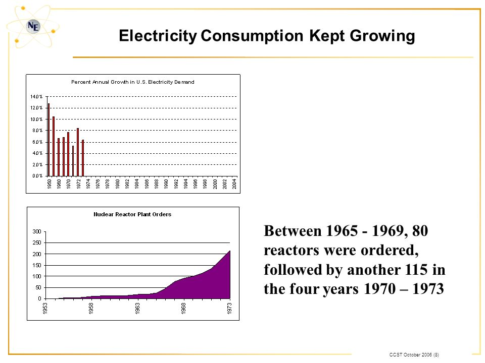 CCST October 2006 (8) Electricity Consumption Kept Growing Between 1965 - 1969, 80 reactors were ordered, followed by another 115 in the four years 1970 – 1973