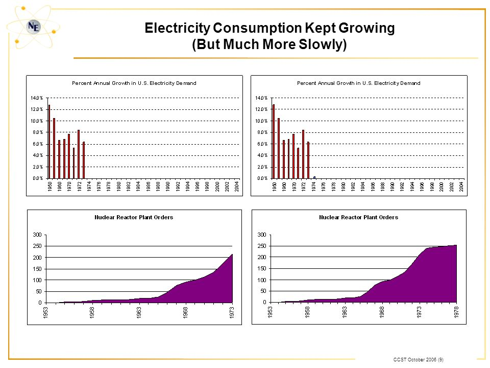 CCST October 2006 (9) Electricity Consumption Kept Growing (But Much More Slowly)