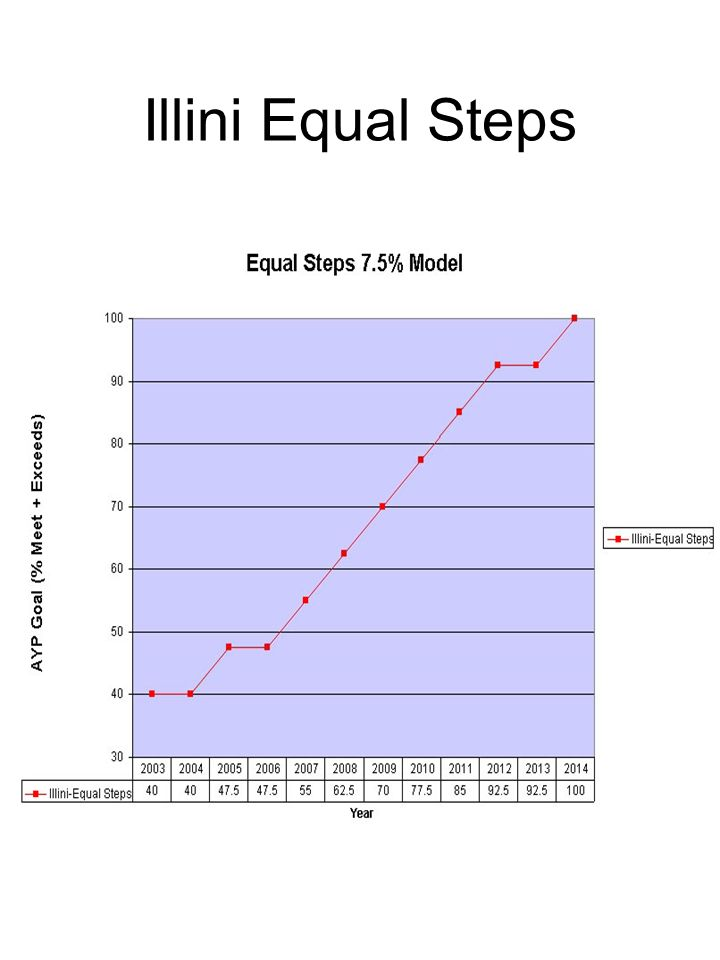 Illini Equal Steps