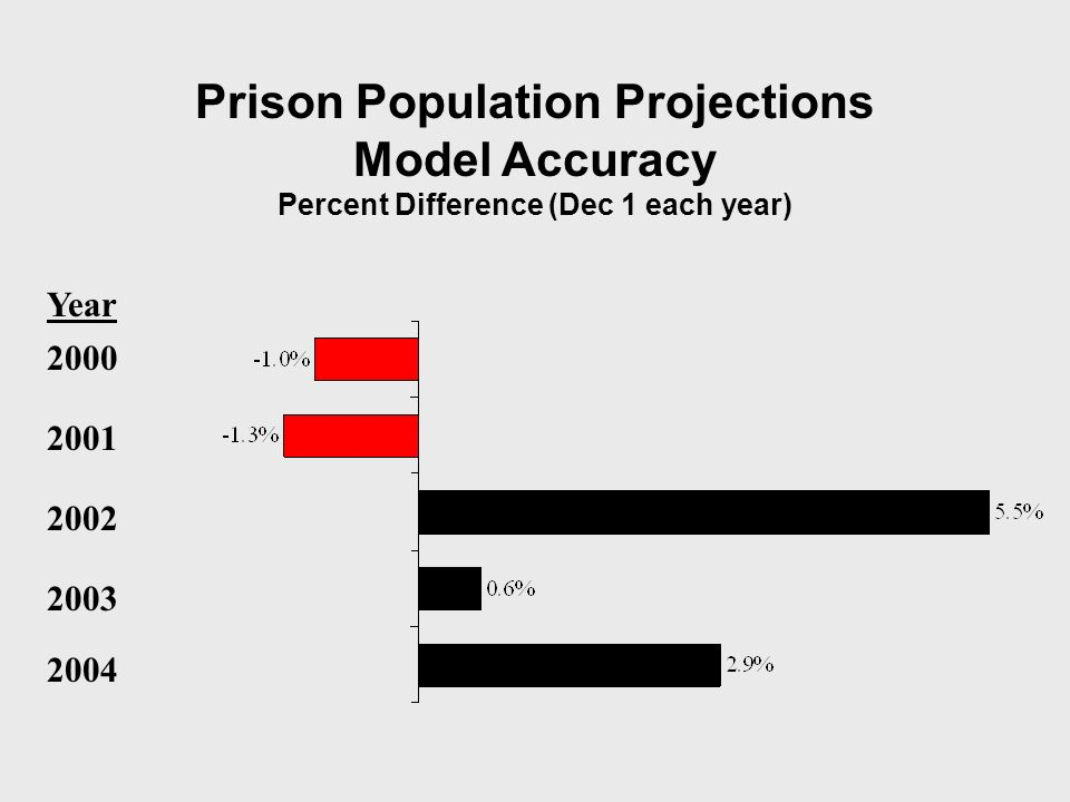Prison Population Projections Model Accuracy Percent Difference (Dec 1 each year) 2001 2002 2003 2004 2000 Year