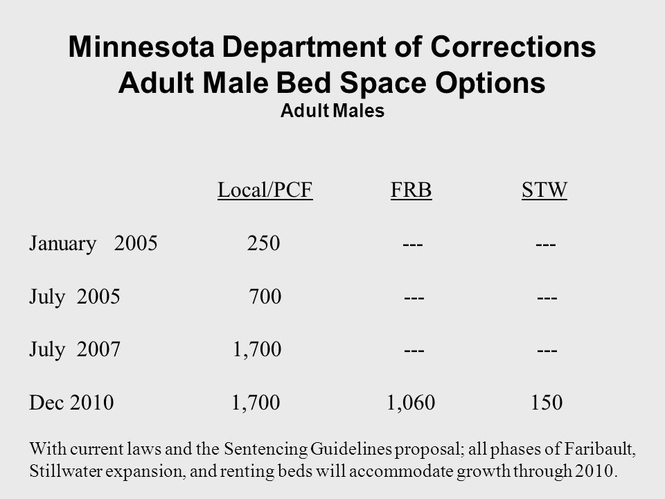 Minnesota Department of Corrections Adult Male Bed Space Options Adult Males Local/PCF FRB STW January 2005 250 --- --- July 2005 700 --- --- July 2007 1,700 --- --- Dec 2010 1,700 1,060 150 With current laws and the Sentencing Guidelines proposal; all phases of Faribault, Stillwater expansion, and renting beds will accommodate growth through 2010.