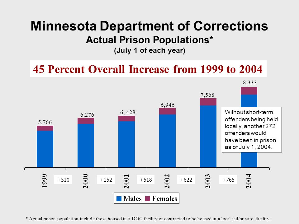 Minnesota Department of Corrections Actual Prison Populations* (July 1 of each year) 6,276 6, 428 6,946 7,568 8,333 5,766 * Actual prison population include those housed in a DOC facility or contracted to be housed in a local jail/private facility.