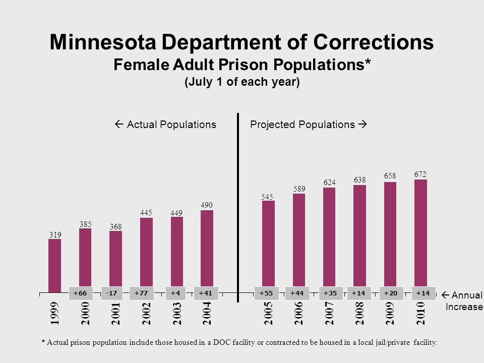 Minnesota Department of Corrections Female Adult Prison Populations* (July 1 of each year) 385 368 445 449 319 * Actual prison population include those housed in a DOC facility or contracted to be housed in a local jail/private facility.