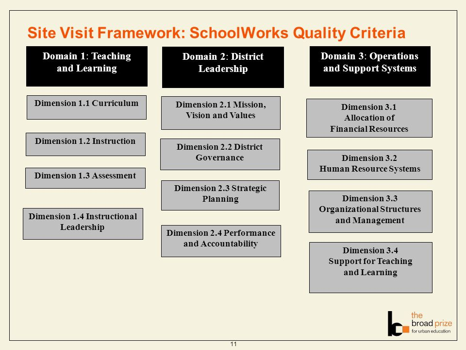 11 Site Visit Framework: SchoolWorks Quality Criteria Domain 1: Teaching and Learning Domain 2: District Leadership Domain 3: Operations and Support Systems Dimension 1.1 Curriculum Dimension 1.2 Instruction Dimension 1.3 Assessment Dimension 1.4 Instructional Leadership Dimension 2.2 District Governance Dimension 2.4 Performance and Accountability Dimension 2.3 Strategic Planning Dimension 3.3 Organizational Structures and Management Dimension 2.1 Mission, Vision and Values Dimension 3.1 Allocation of Financial Resources Dimension 3.2 Human Resource Systems Dimension 3.4 Support for Teaching and Learning