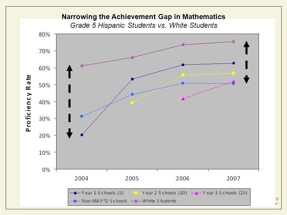 Narrowing the Achievement Gap in Mathematics Grade 5 Hispanic Students vs. White Students