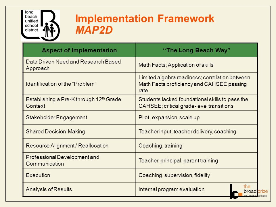 Implementation Framework MAP2D Aspect of ImplementationThe Long Beach Way Data Driven Need and Research Based Approach Math Facts; Application of skills Identification of the Problem Limited algebra readiness; correlation between Math Facts proficiency and CAHSEE passing rate Establishing a Pre-K through 12 th Grade Context Students lacked foundational skills to pass the CAHSEE; critical grade-level transitions Stakeholder EngagementPilot, expansion, scale up Shared Decision-MakingTeacher input, teacher delivery, coaching Resource Alignment / ReallocationCoaching, training Professional Development and Communication Teacher, principal, parent training ExecutionCoaching, supervision, fidelity Analysis of ResultsInternal program evaluation