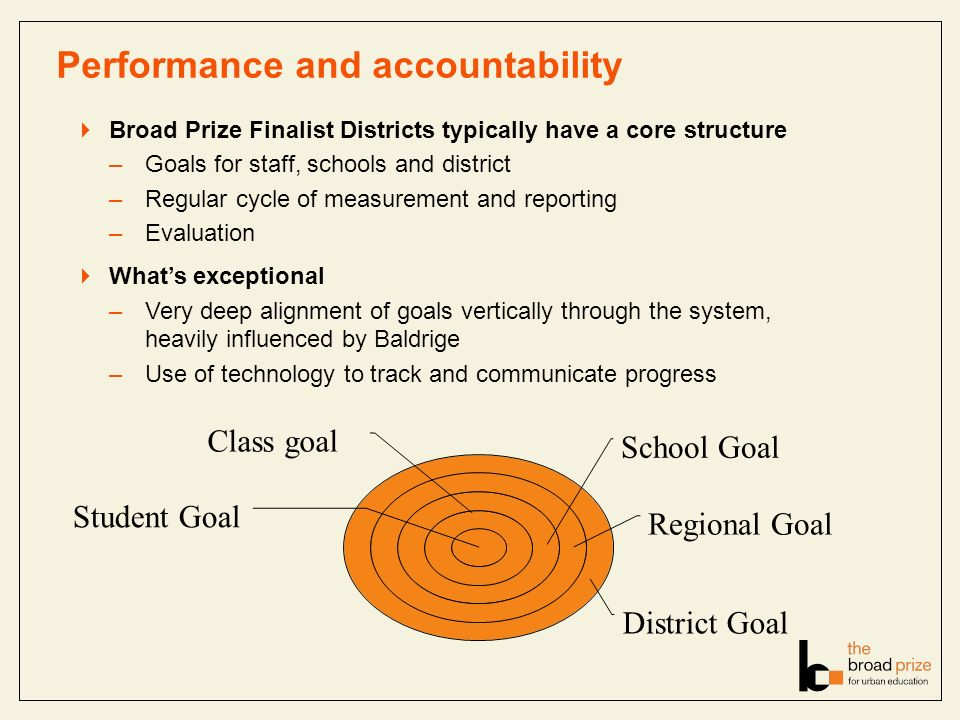 Performance and accountability Broad Prize Finalist Districts typically have a core structure –Goals for staff, schools and district –Regular cycle of measurement and reporting –Evaluation Whats exceptional –Very deep alignment of goals vertically through the system, heavily influenced by Baldrige –Use of technology to track and communicate progress Student Goal Class goal School Goal Regional Goal District Goal