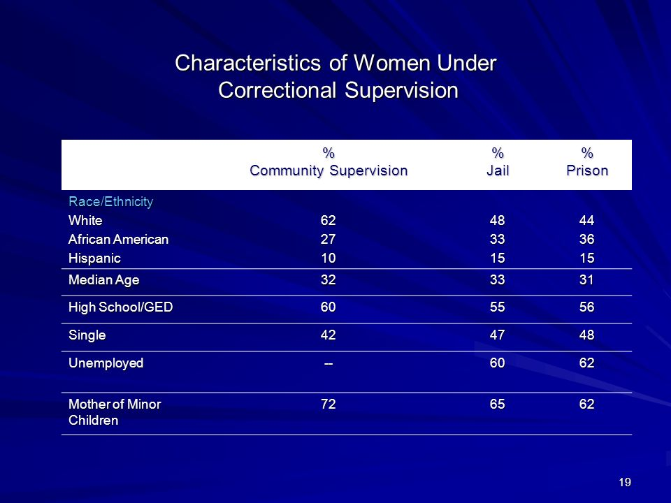 19 Characteristics of Women Under Correctional Supervision % Community Supervision % Jail % Prison Race/EthnicityWhite African American Hispanic622710483315443615 Median Age 323331 High School/GED 605556 Single424748 Unemployed--6062 Mother of Minor Children 726562
