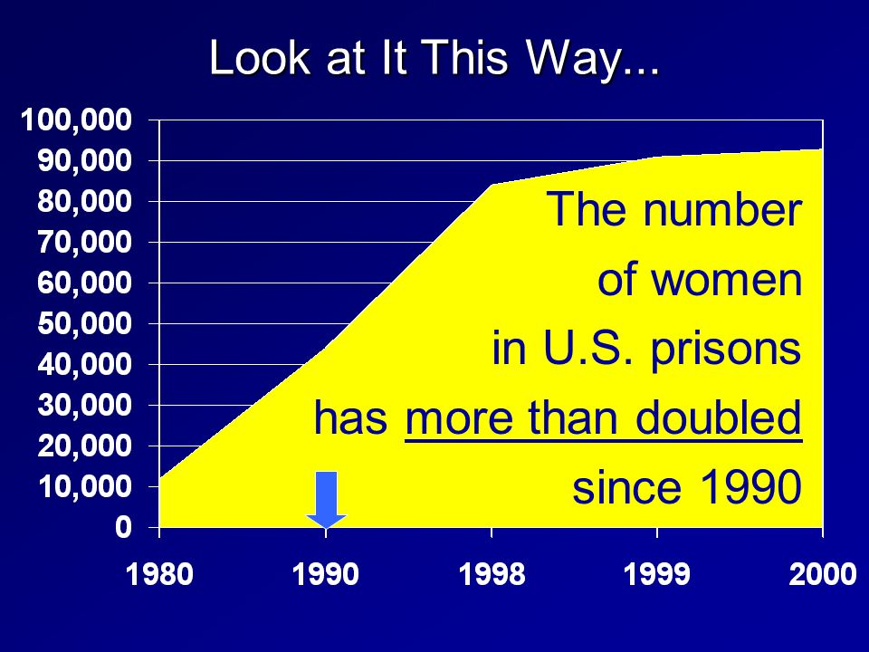 Look at It This Way... The number of women in U.S. prisons has more than doubled since 1990