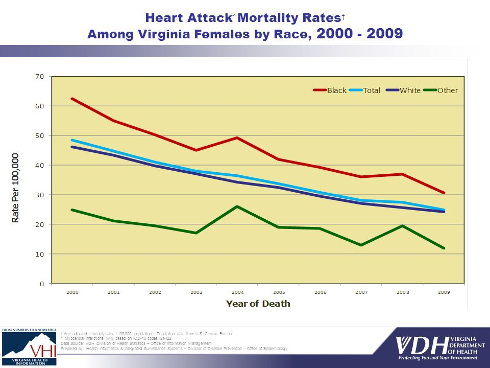 Age-adjusted mortality rates / 100,000 population.