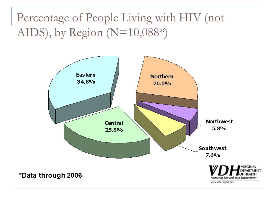 Percentage of People Living with HIV (not AIDS), by Region (N=10,088*) *Data through 2006