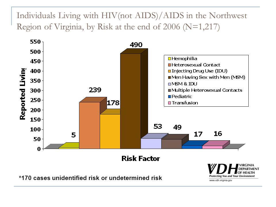 Individuals Living with HIV(not AIDS)/AIDS in the Northwest Region of Virginia, by Risk at the end of 2006 (N=1,217) *170 cases unidentified risk or undetermined risk