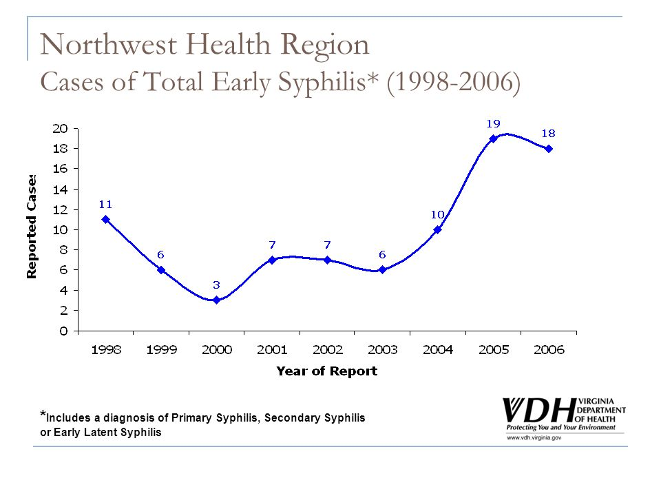 Northwest Health Region Cases of Total Early Syphilis* (1998-2006) * Includes a diagnosis of Primary Syphilis, Secondary Syphilis or Early Latent Syphilis