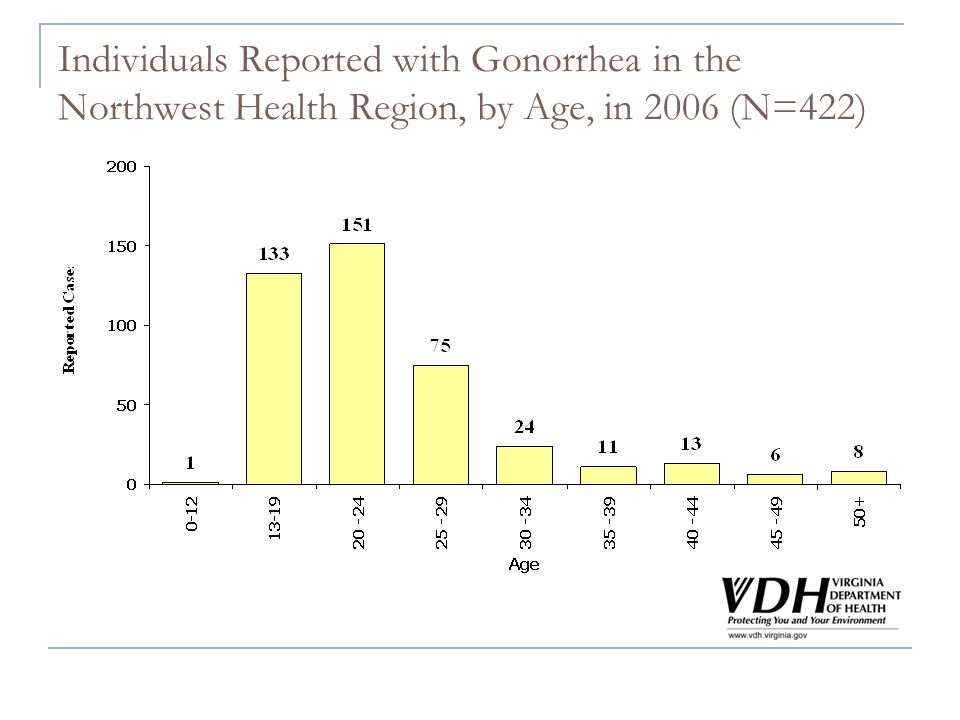 Individuals Reported with Gonorrhea in the Northwest Health Region, by Age, in 2006 (N=422)