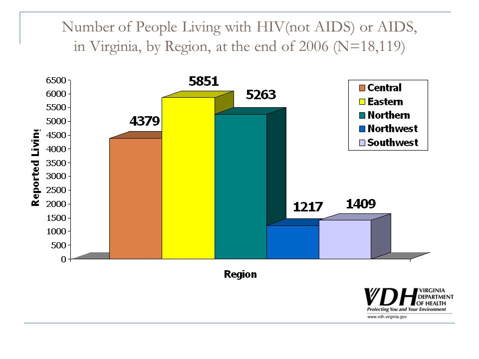 Number of People Living with HIV(not AIDS) or AIDS, in Virginia, by Region, at the end of 2006 (N=18,119)