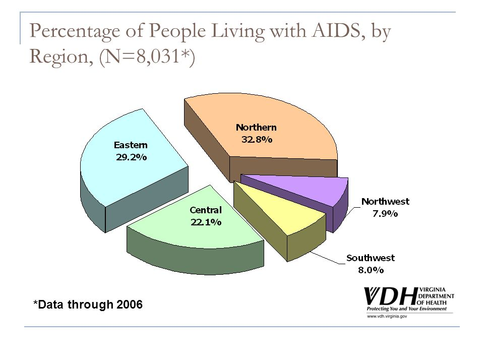 Percentage of People Living with AIDS, by Region, (N=8,031*) *Data through 2006