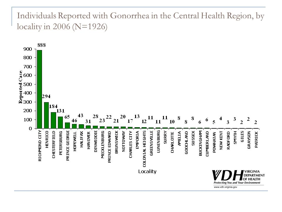 Individuals Reported with Gonorrhea in the Central Health Region, by locality in 2006 (N=1926)