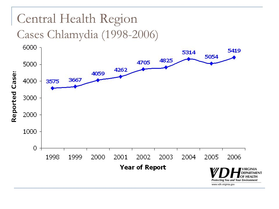 Central Health Region Cases Chlamydia (1998-2006)