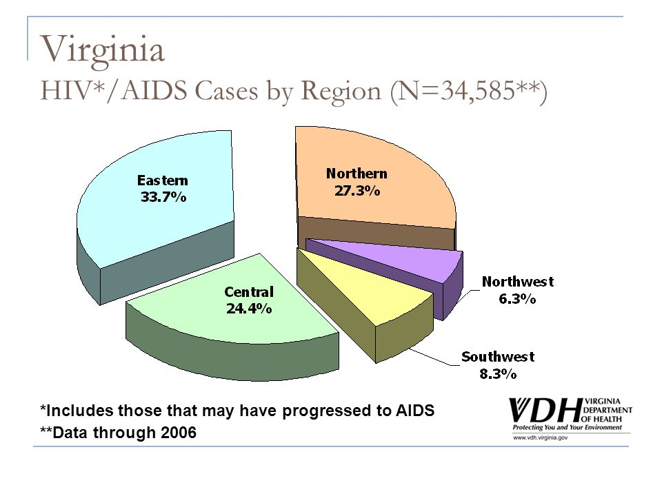 Virginia HIV*/AIDS Cases by Region (N=34,585**) **Data through 2006 *Includes those that may have progressed to AIDS