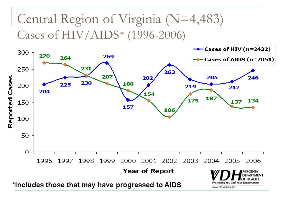 Central Region of Virginia (N=4,483) Cases of HIV/AIDS* (1996-2006) *Includes those that may have progressed to AIDS