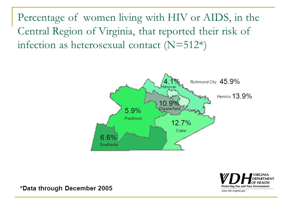Percentage of women living with HIV or AIDS, in the Central Region of Virginia, that reported their risk of infection as heterosexual contact (N=512*) *Data through December 2005 Southside Piedmont Chesterfield Crater Hanover Richmond City Henrico 6.6% 5.9% 12.7% 10.9% 4.1%45.9% 13.9%
