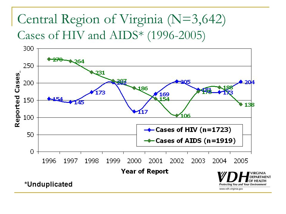 Central Region of Virginia (N=3,642) Cases of HIV and AIDS* (1996-2005) *Unduplicated