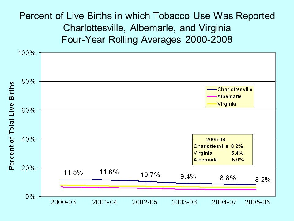 Percent of Live Births in which Tobacco Use Was Reported Charlottesville, Albemarle, and Virginia Four-Year Rolling Averages 2000-2008