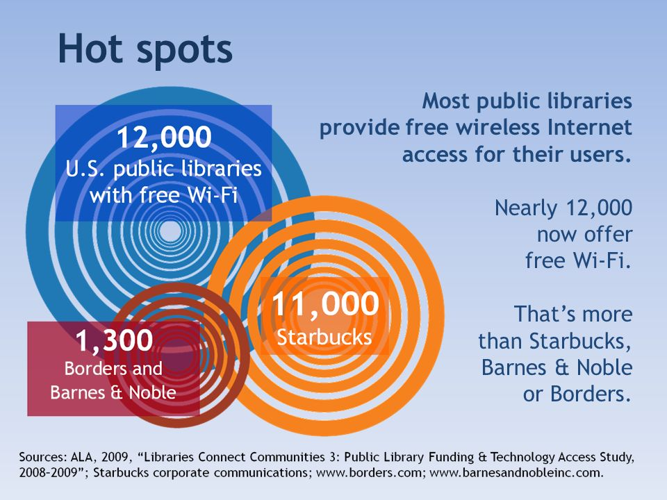 Hot spots Most public libraries provide free wireless Internet access for their users.