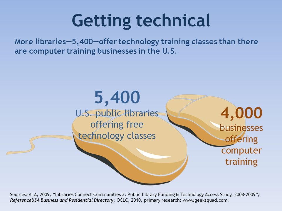 Getting technical More libraries5,400offer technology training classes than there are computer training businesses in the U.S.