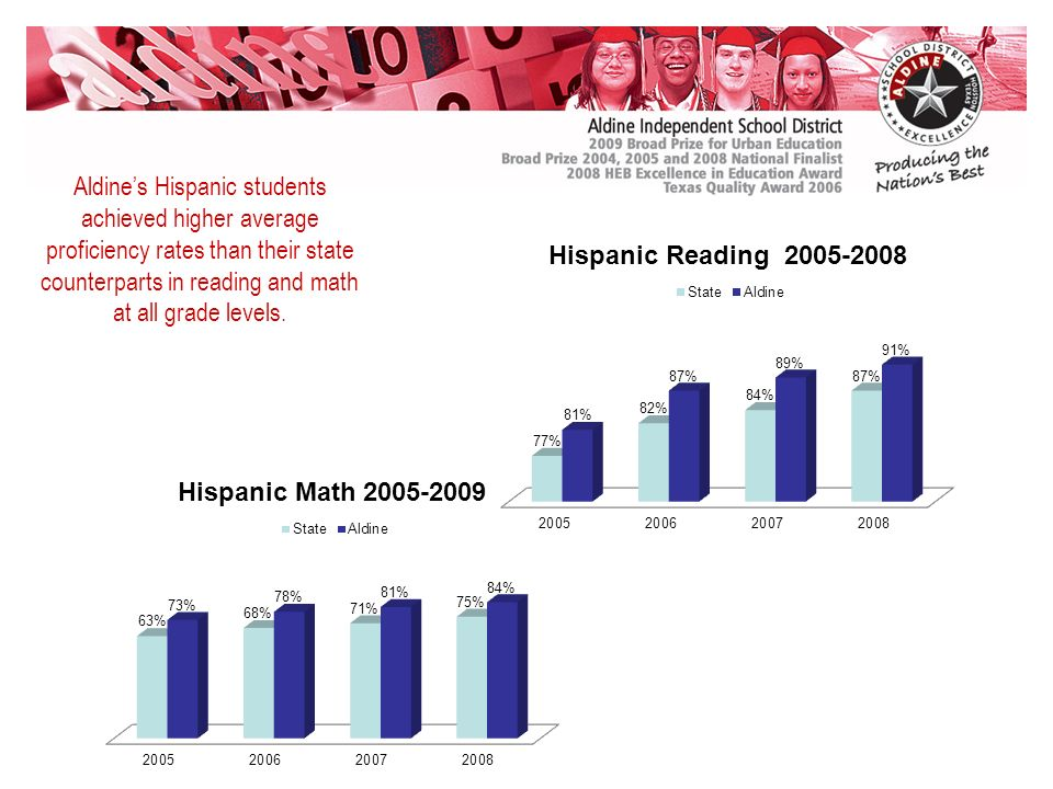 Aldines Hispanic students achieved higher average proficiency rates than their state counterparts in reading and math at all grade levels.