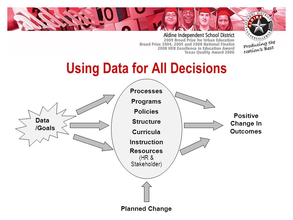 Using Data for All Decisions Processes Programs Policies Structure Curricula Instruction Resources (HR & Stakeholder) Positive Change In Outcomes Data /Goals Planned Change
