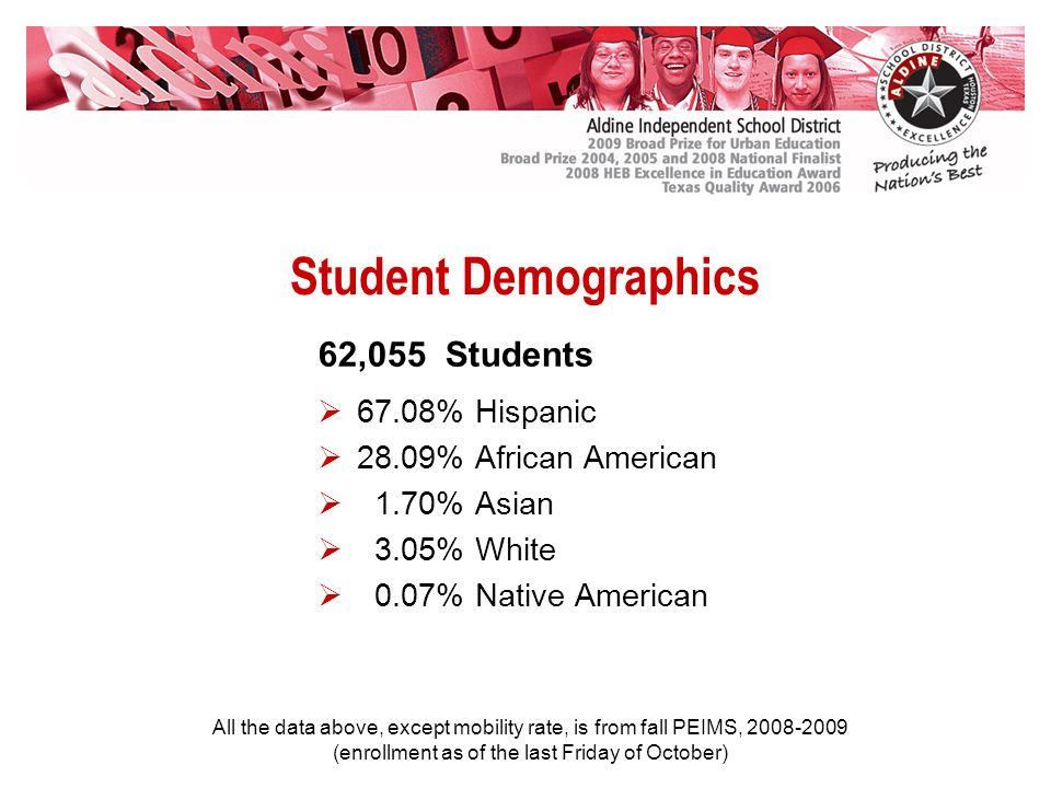 Student Demographics 67.08% Hispanic 28.09% African American 1.70% Asian 3.05% White 0.07% Native American 62,055 Students All the data above, except mobility rate, is from fall PEIMS, 2008-2009 (enrollment as of the last Friday of October)