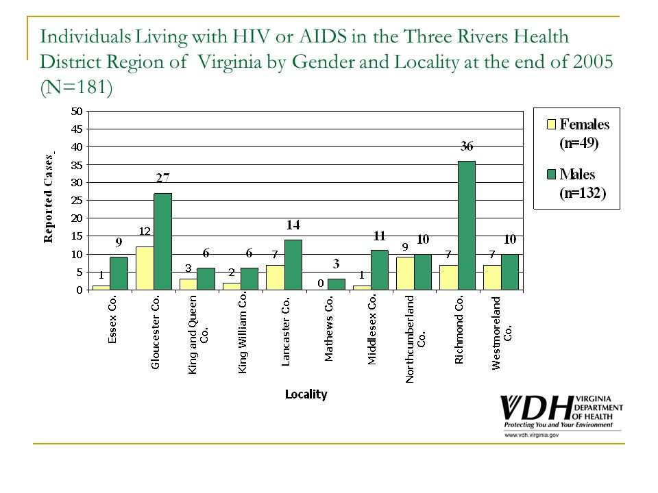 Individuals Living with HIV or AIDS in the Three Rivers Health District Region of Virginia by Gender and Locality at the end of 2005 (N=181)