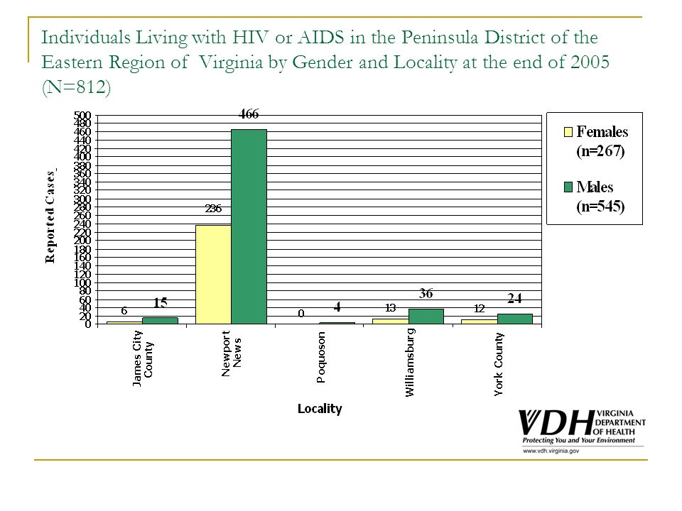 Individuals Living with HIV or AIDS in the Peninsula District of the Eastern Region of Virginia by Gender and Locality at the end of 2005 (N=812)