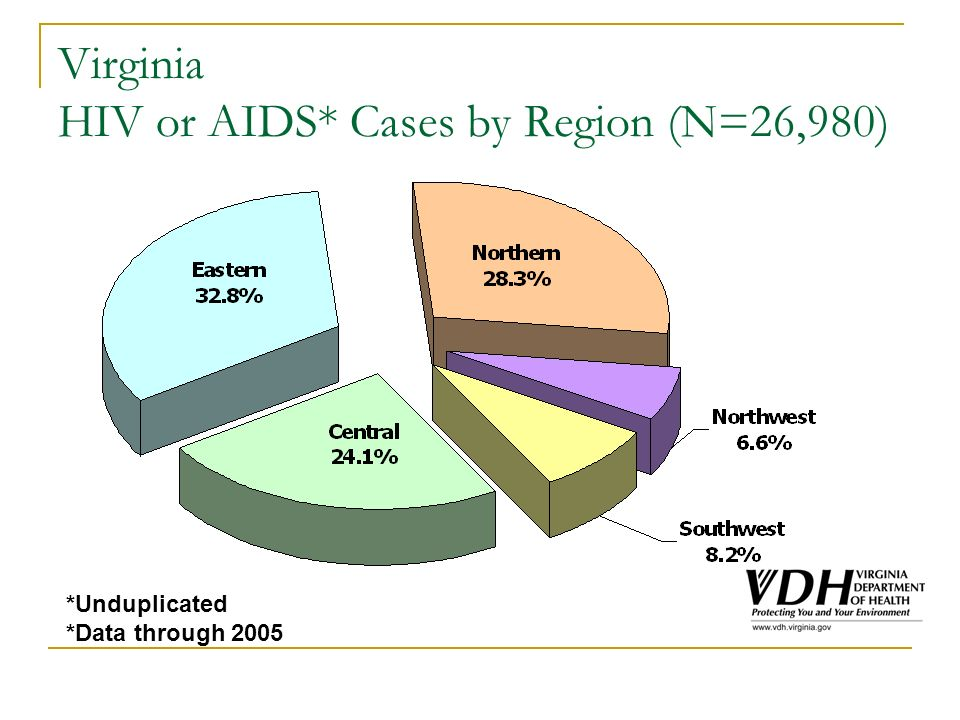 Virginia HIV or AIDS* Cases by Region (N=26,980) *Unduplicated *Data through 2005