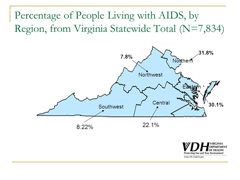 Percentage of People Living with AIDS, by Region, from Virginia Statewide Total (N=7,834) 22.1% Central 8.22% 7.8% Northern Northwest Southwest 31.8% Eastern 30.1%