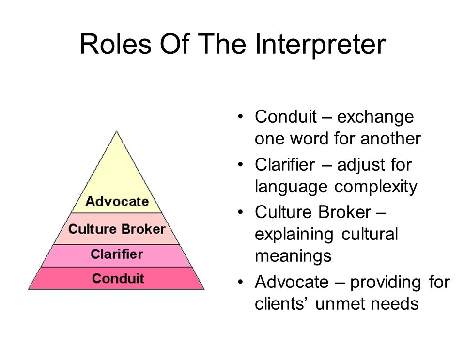 Roles Of The Interpreter Conduit – exchange one word for another Clarifier – adjust for language complexity Culture Broker – explaining cultural meanings Advocate – providing for clients unmet needs