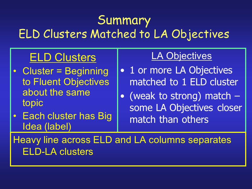 Summary ELD Clusters Matched to LA Objectives ELD Clusters Cluster = Beginning to Fluent Objectives about the same topic Each cluster has Big Idea (label) LA Objectives 1 or more LA Objectives matched to 1 ELD cluster (weak to strong) match – some LA Objectives closer match than others Heavy line across ELD and LA columns separates ELD-LA clusters