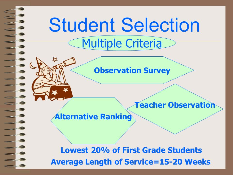Teacher Inservice Program Intense one year training period Continuing Contact Colleague Visits