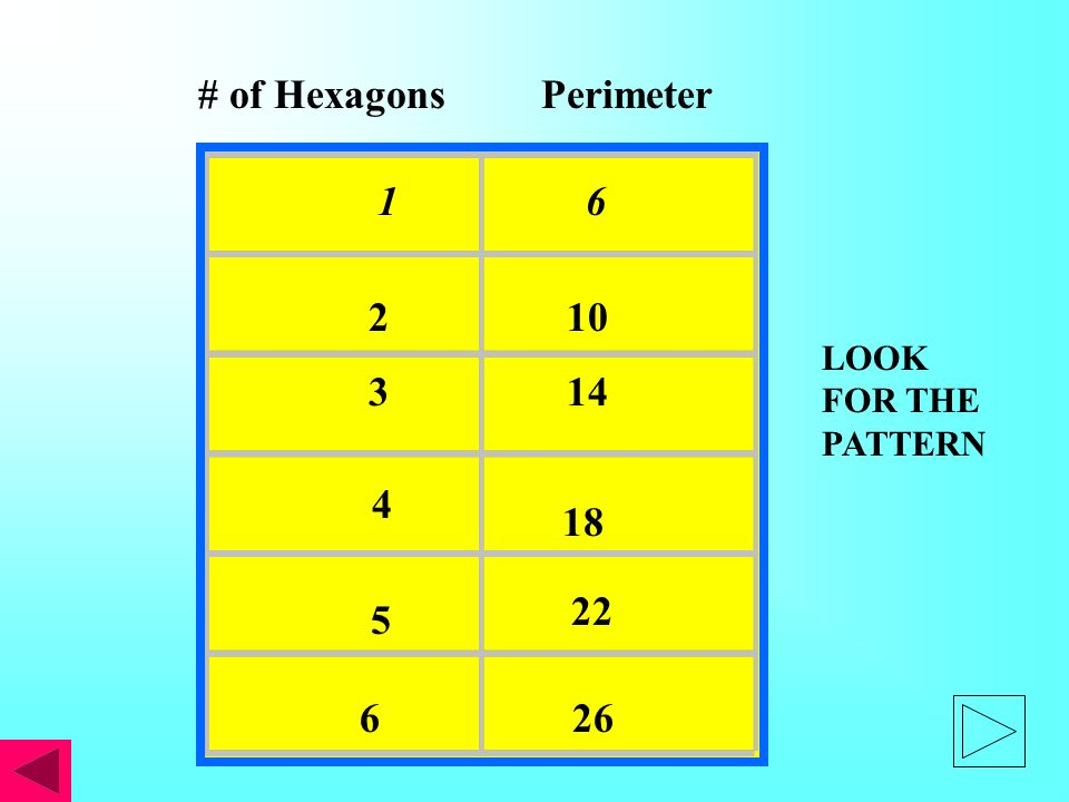 1 6 # of Hexagons Perimeter 2 10 3 14 4 5 6 22 26 18 LOOK FOR THE PATTERN