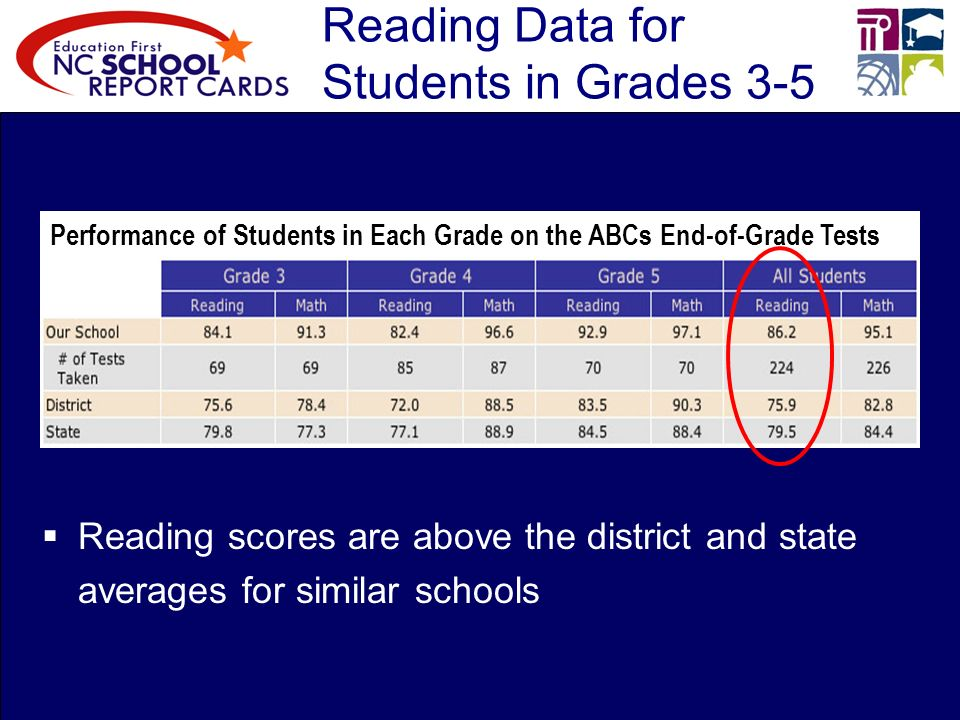 Reading Data for Students in Grades 3-5 Reading scores are above the district and state averages for similar schools Performance of Students in Each Grade on the ABCs End-of-Grade Tests