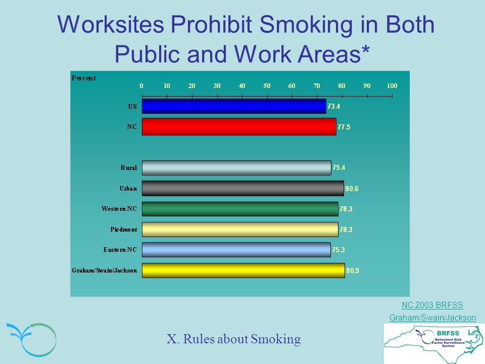 NC 2003 BRFSS Graham/Swain/Jackson Worksites Prohibit Smoking in Both Public and Work Areas* X.