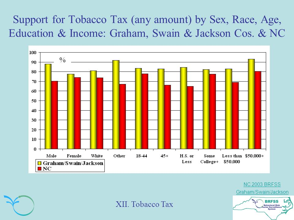 NC 2003 BRFSS Graham/Swain/Jackson Support for Tobacco Tax (any amount) by Sex, Race, Age, Education & Income: Graham, Swain & Jackson Cos.